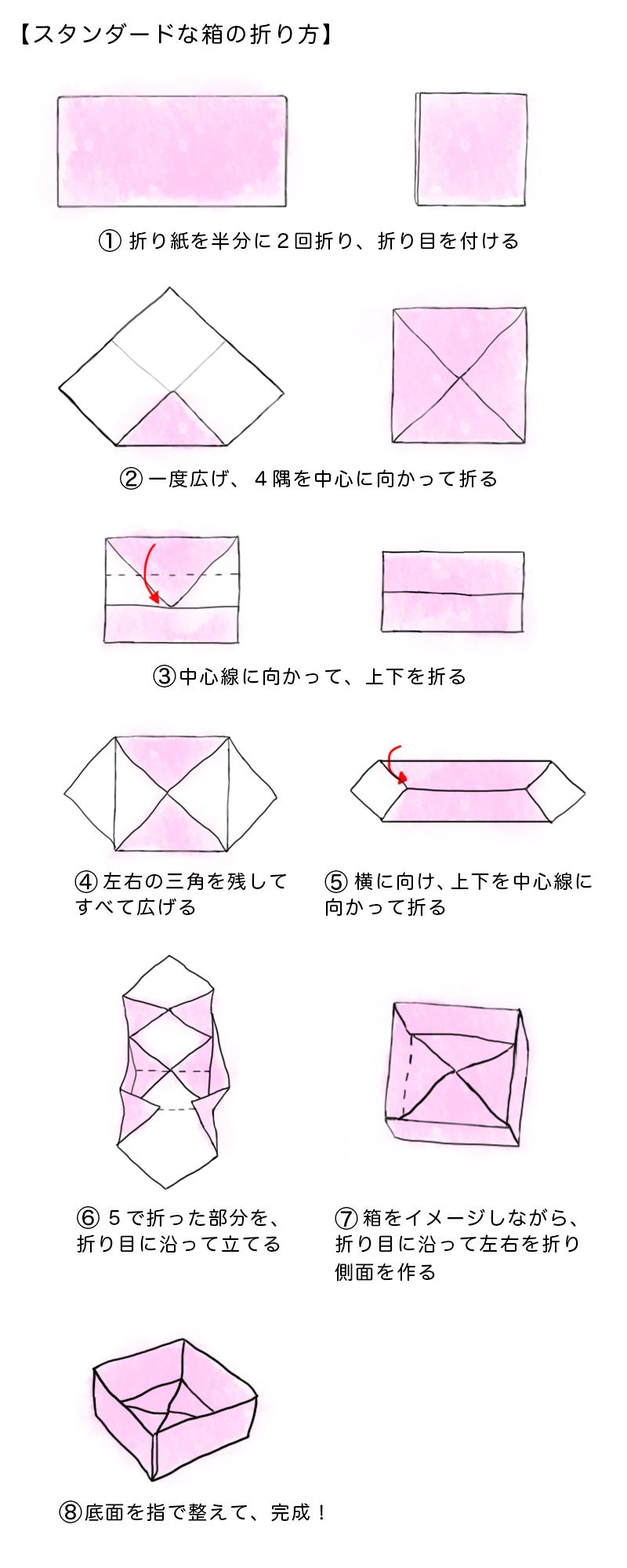 スタンダードな箱の折り方