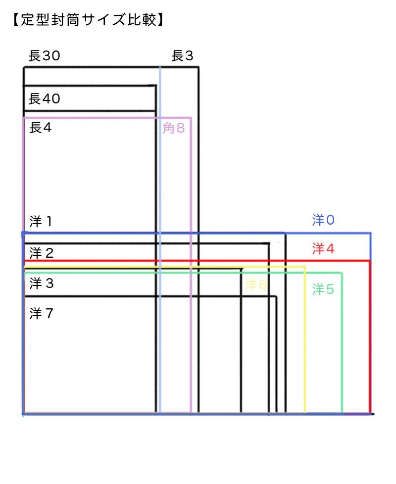 定型封筒サイズ比較