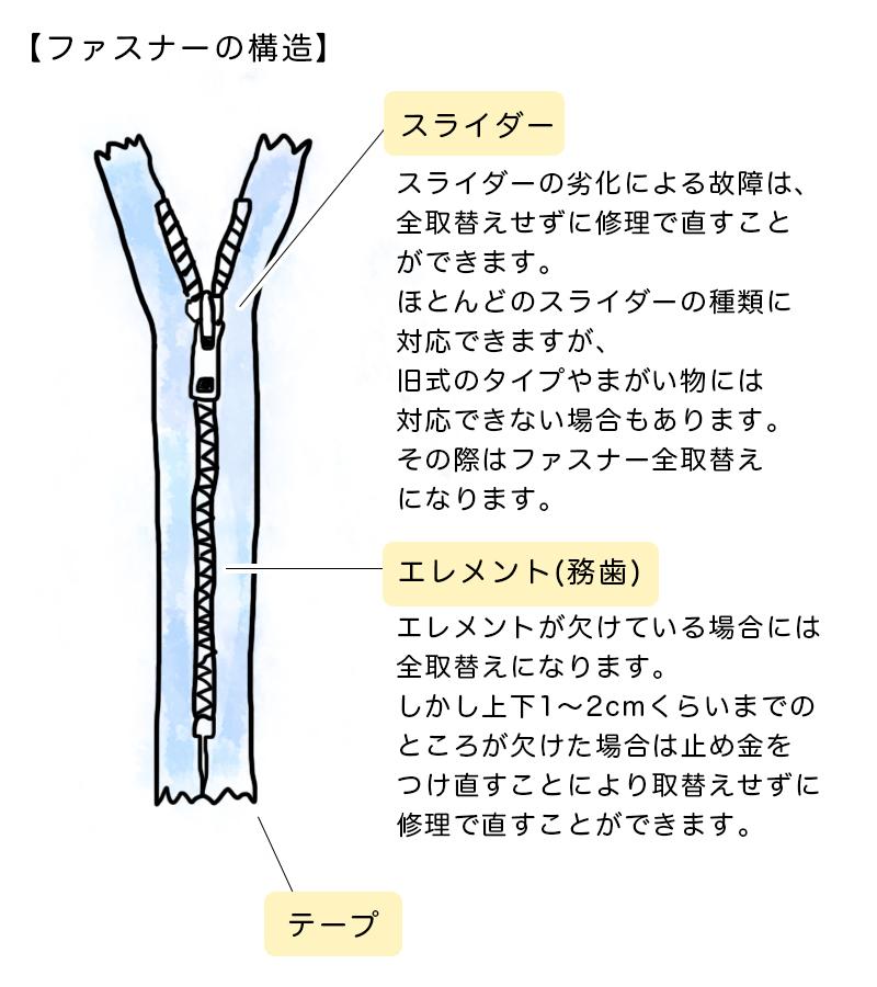 ファスナーの構造