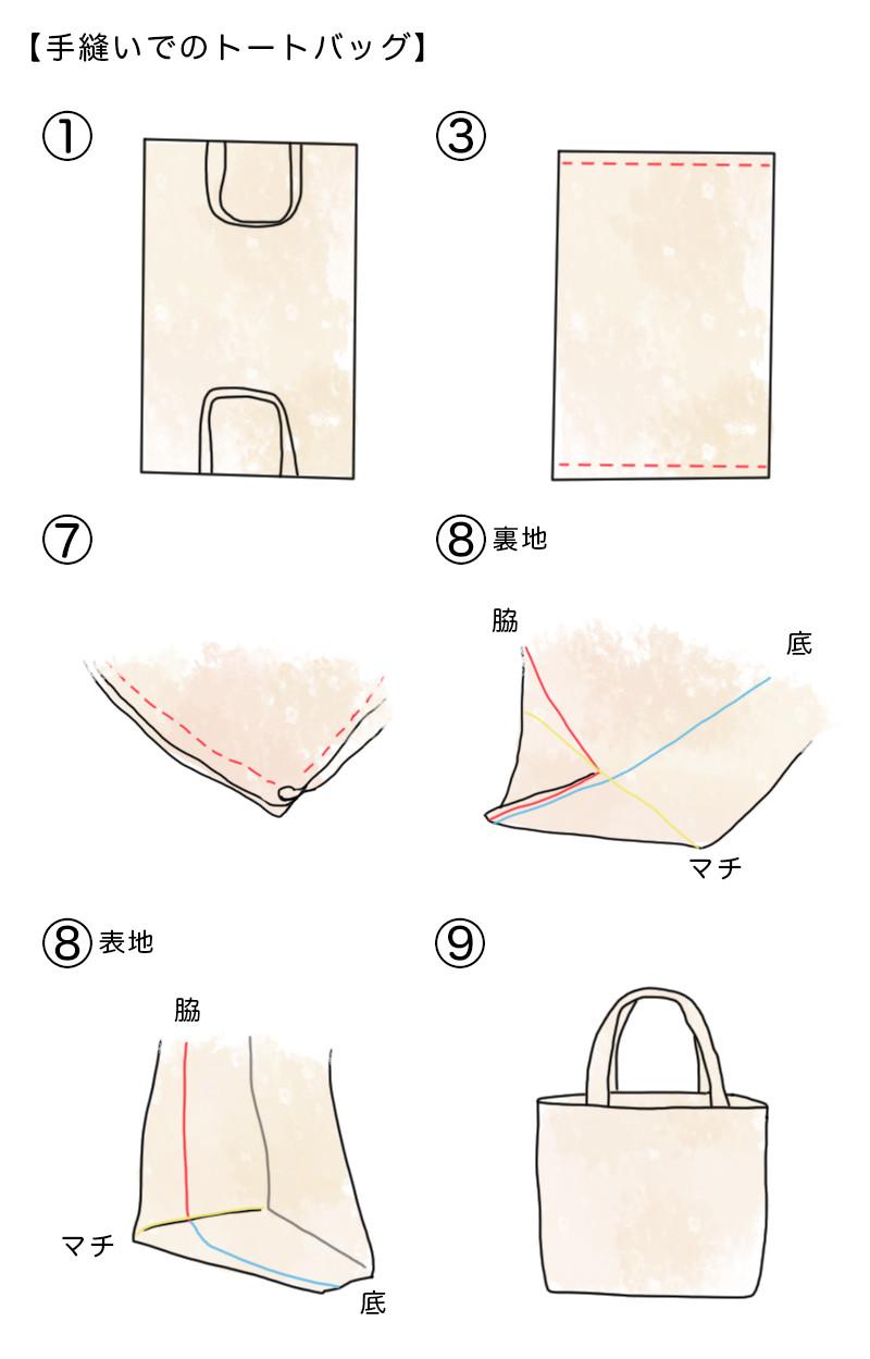 手縫いでのトートバッグの作り方